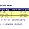 Tablica hranjenja doziranja fish4dogs hranom za pse